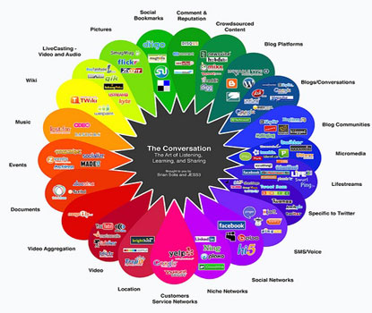 Understanding The Need Of Social Media Optimization Services