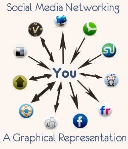 Find Out Your Audience Through Social Media Optimization Services